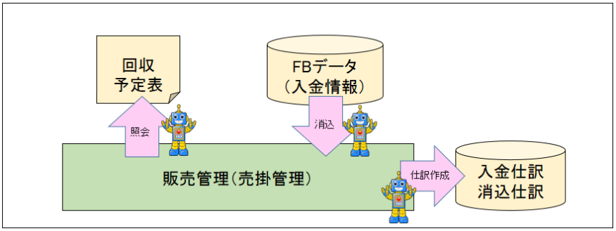 01_売掛・入金業務