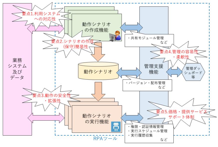 RPAツール機能構成とツール選択要点