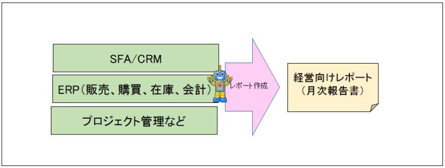 07_経営向けレポート(月次報告書)作成業務