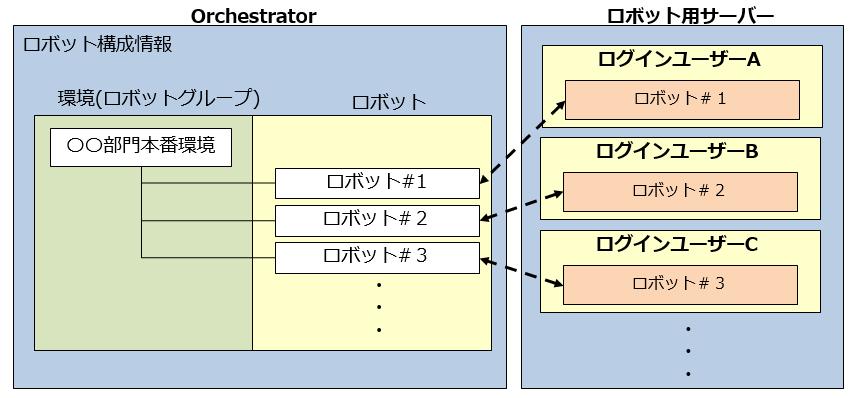 03_UiPathでの高密度ロボット構成イメージ