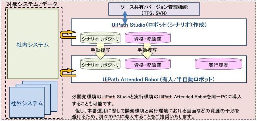 ロボット開発・実行環境最小構成