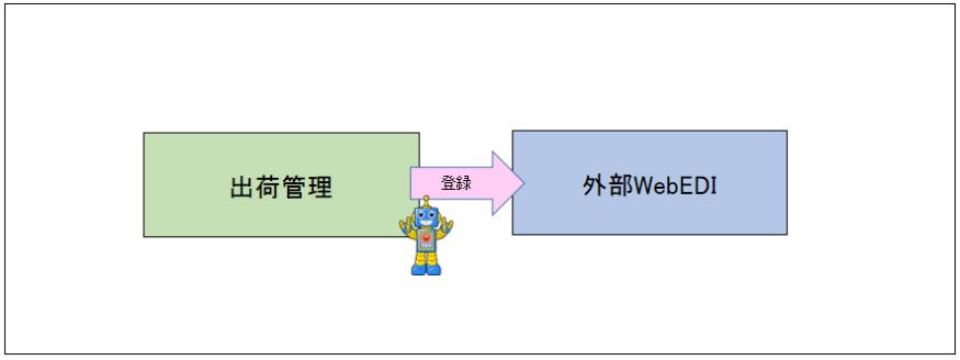 13_WebEDI出荷業務
