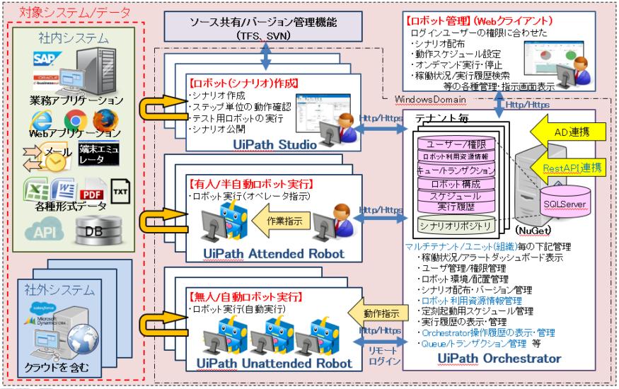 01_UiPathの動作環境構成イメージ