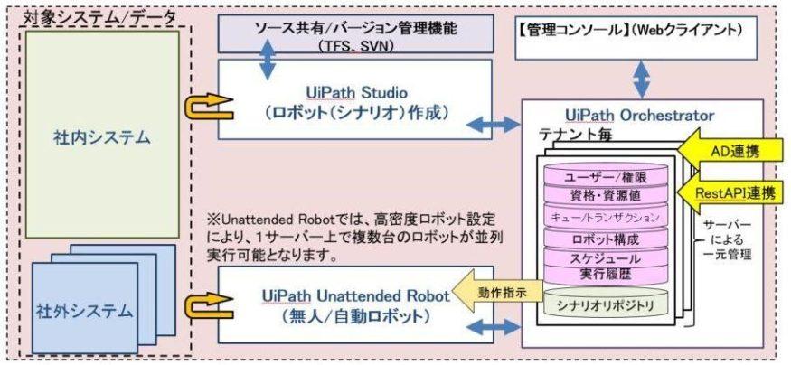 02_ロボット開発・実行・管理統合環境最小構成