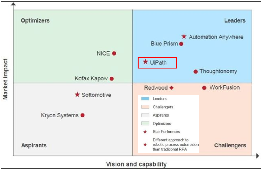 出典:RPA – Technology Vendor Landscape with Products PEAK Matrix™ Assessment 2018