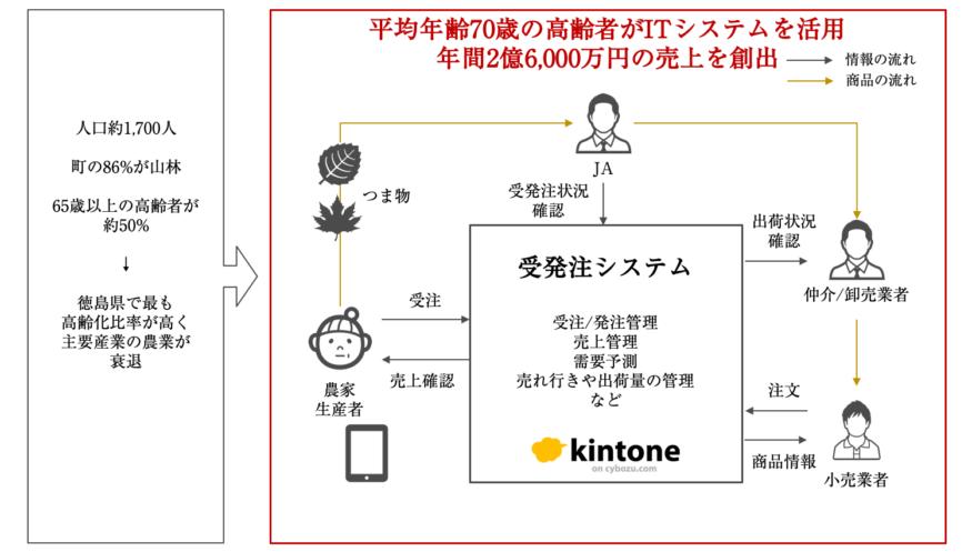 図4.kintoneを活用した受発注・需要予測のデジタル化