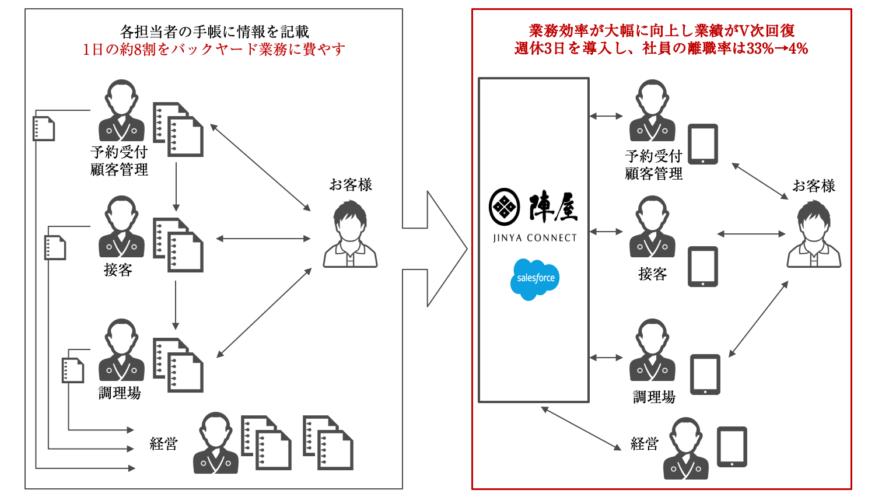 図2.SalesForceやタブレットを活用した旅館業務のデジタル化