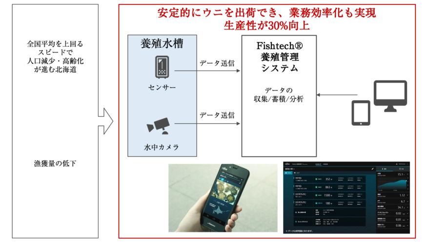 図3.IoTセンサーを活用した養殖のデジタル化