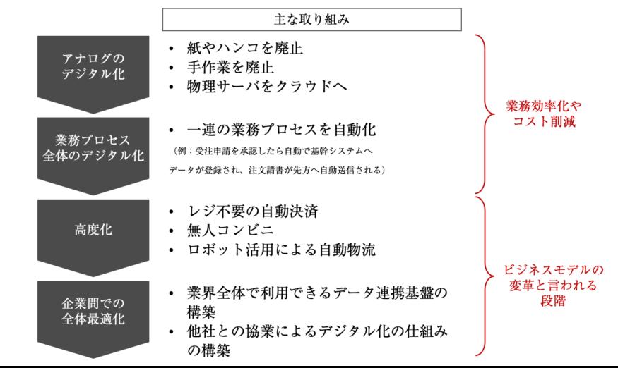 図1.DXへ取り組むための4つのステップ