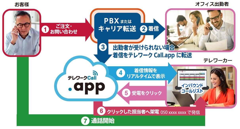 【対応イメージ】 テレワークCall.appを活用したイメージ