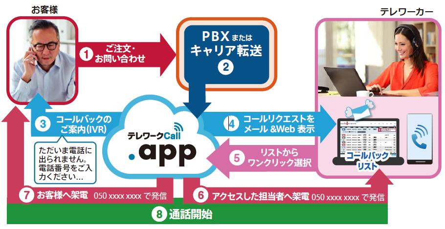 【対応イメージ】 テレワークCall.app