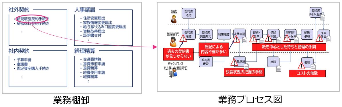 【ステップ1】業務の可視化