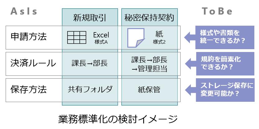 【ステップ2】業務の標準化