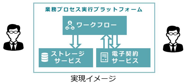 【ステップ3】プロセスと文書のデジタル化